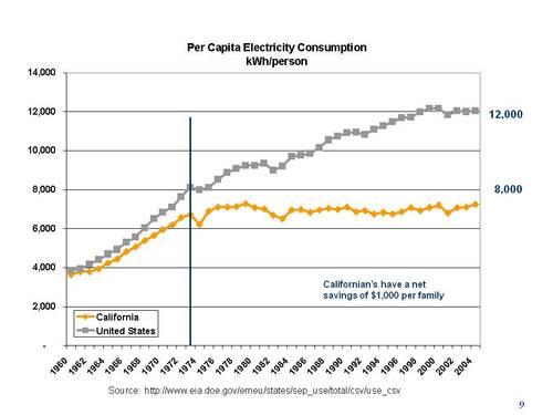CA EE graph 2