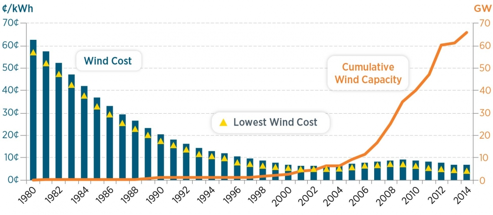 Department of Energy chart showing progress of wind energy