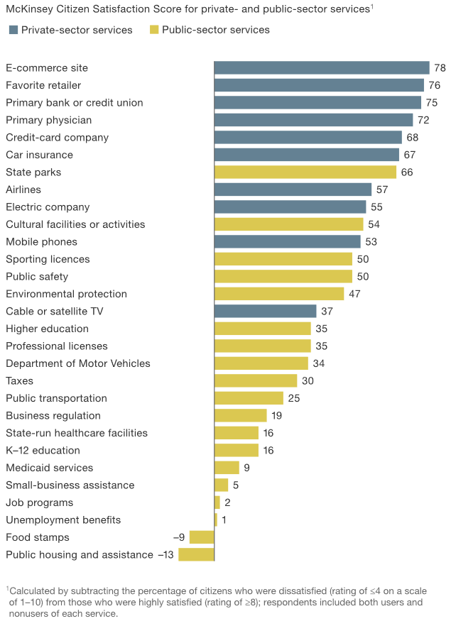 McKinsey Survey 01