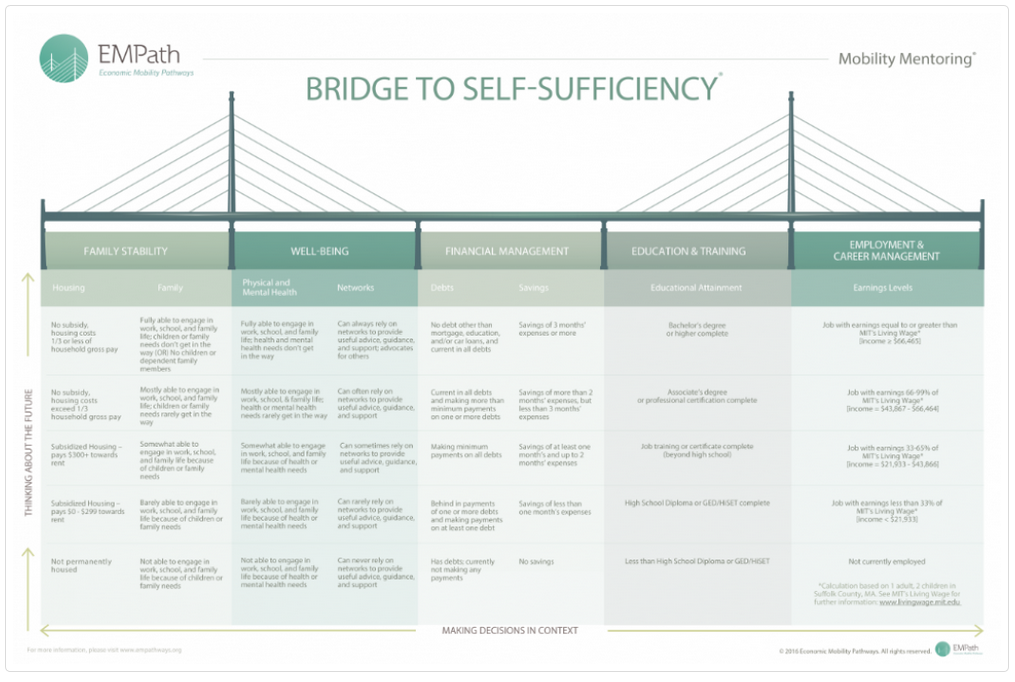 bridge-to-self-sufficiency