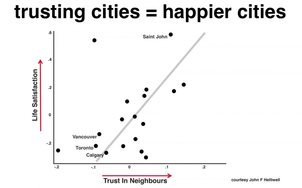 designing a happy social city